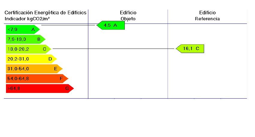 calificacion energetica A